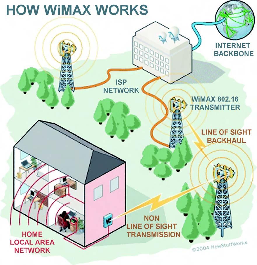 Figura 3: esempio di rete WiMax