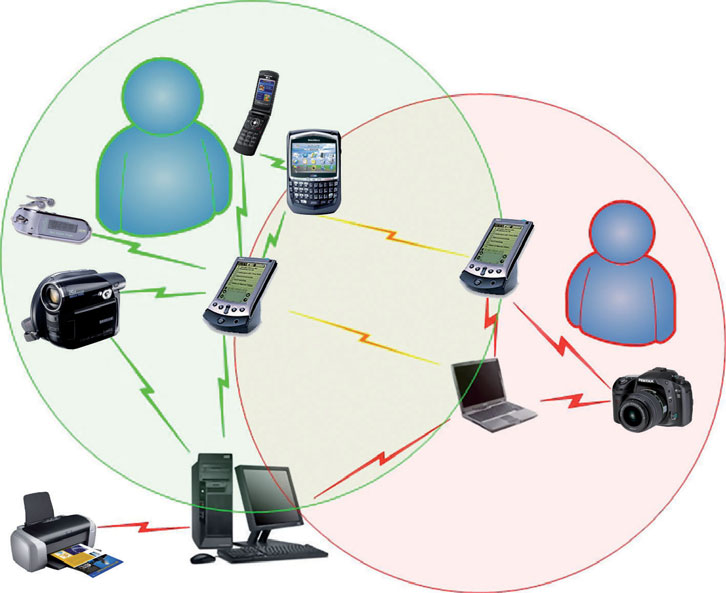 Figura 1: esempio di rete Wireless Personal Area Network (WPAN).