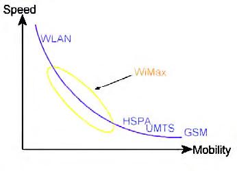Figura 7: evoluzione delle tecnologie.