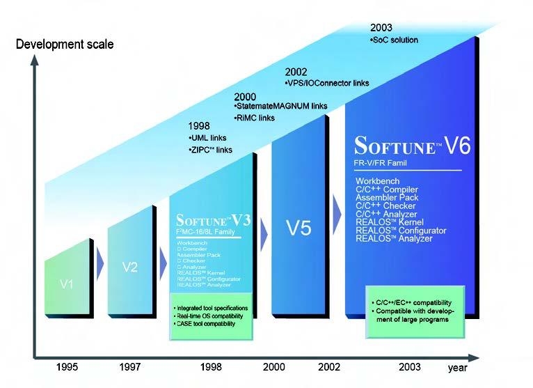 Figura 1: evoluzione di Softune