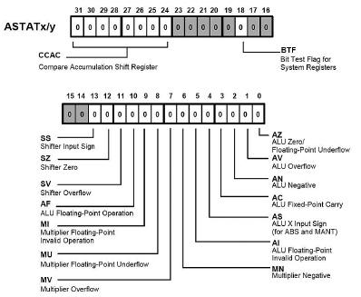 Figura 5: flag aggiornati durante un'operazione di moltiplicazione.