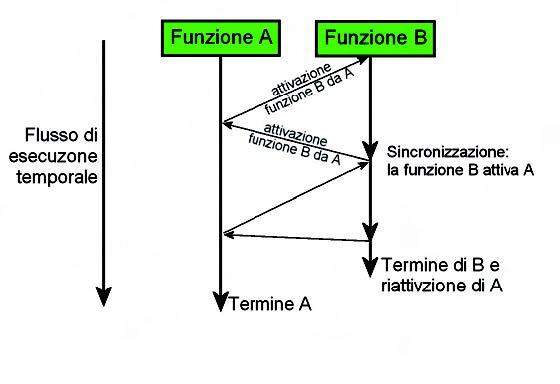 Figura 2: flusso temporale dei thread.
