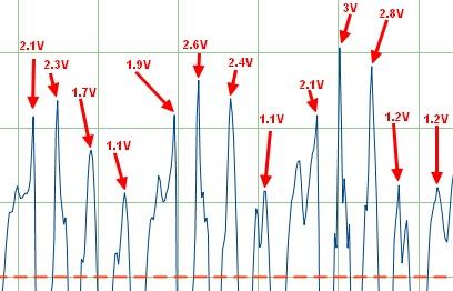 Figura 1: le tensioni di una forma d'onda