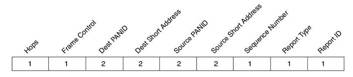 Figura 5: header di un pacchetto MiWi (tutti i valori sono espressi in byte).