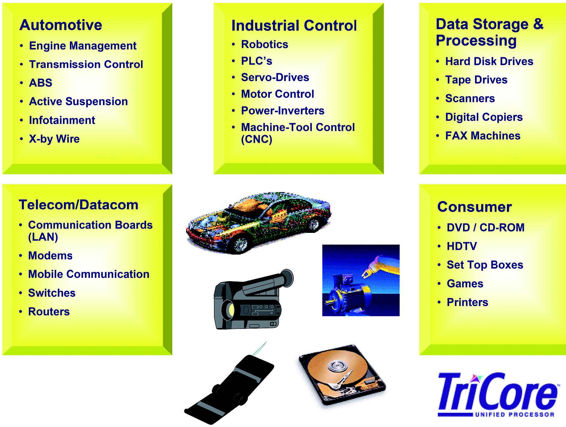 Figura 1: i campi di applicazioni del processori AUDO sono svariati. Automotive, controllo industriale, elaborazione ed memorizzazione dei dati, telecom/datacom, consumer sono solo alcuni esempi.