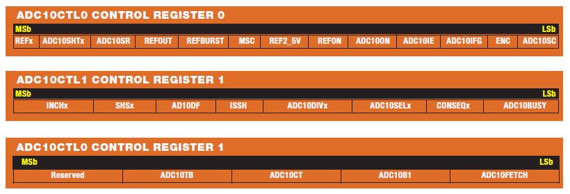 Tabella 1: i registri della periferica ADC10 e il dettaglio della struttura dei registri di configurazione