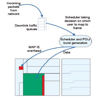 Figura 5: Il compito dello scheduler consiste nel mappare i pacchetti provenienti dalla rete (memorizzati nelle code del downlink) sul frame OFDMA tenendo conto delle diverse priorità utenti, della qualità del canale, dei limiti di mappatura del frame, delle ritrasmissioni ecc.