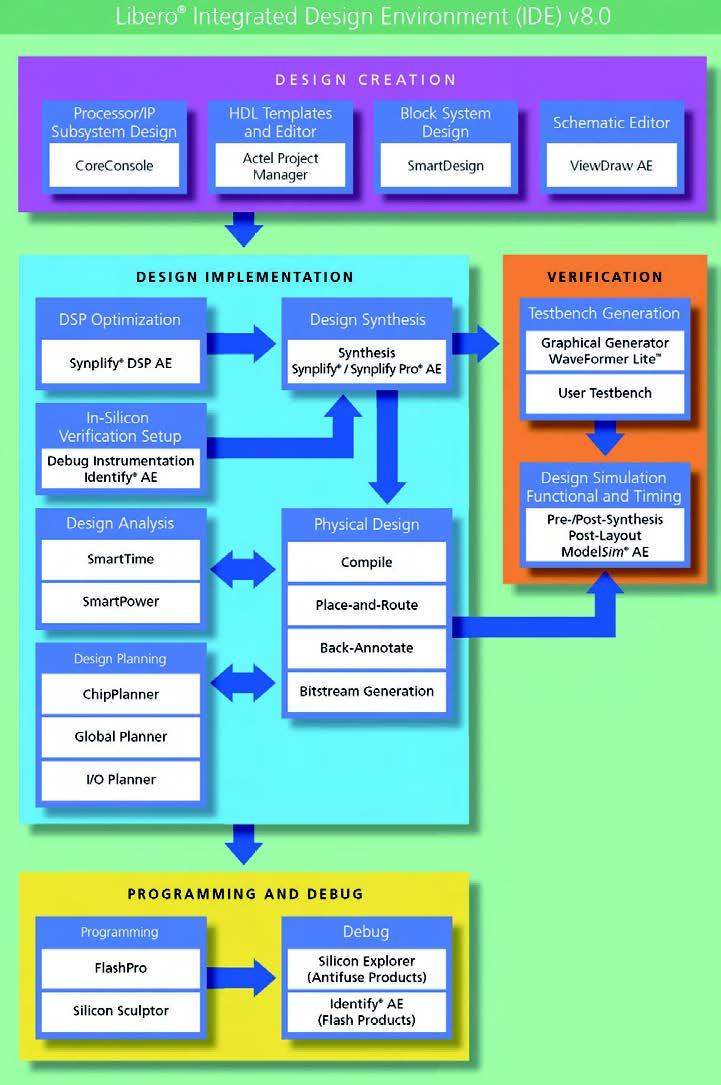 Figura 1: il flusso di progettazione seguito in Libero IDE, l'ambiente di sviluppo di Actel