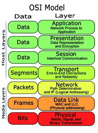 Figura 5: impacchettamento multiplo e comunicazione nel modello OSI.