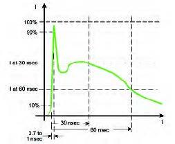 Figura 1: la forma d'onda di un disturbo ESD ed i relativi parametri caratteristici