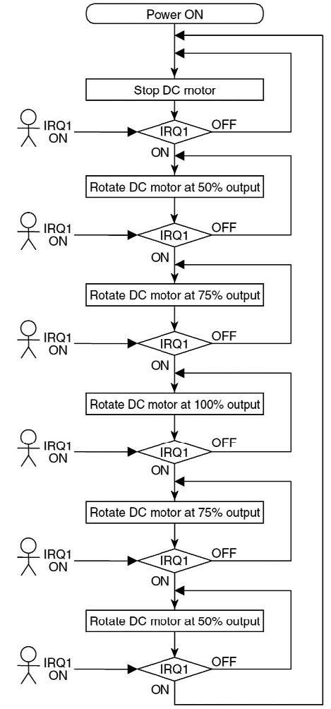 Figura 9: la pressione di un pulsante esterno agisce sull'interrupt IRQ1 e provoca la variazione della macchina a stati implementata, per modificare la velocità del motore a step di 25% rispetto alla massima velocità di rotazione.