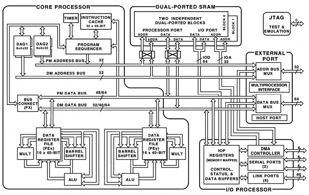 Figura 1: la struttura del ADSP-21161 SHARC.