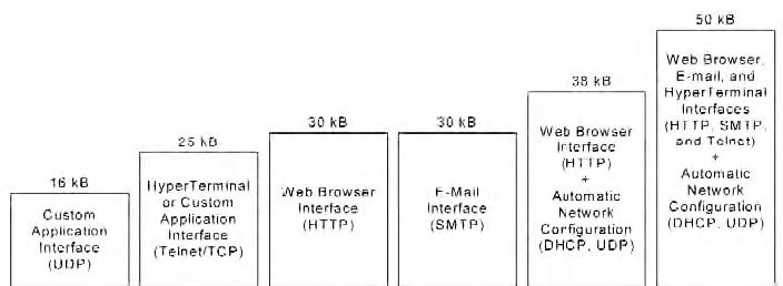 Figura 3: lo stack TCP IP fornito da Silabs è il micronet TCP della CMX. Lo stack può essere facilmente configurato con il wizard fornito da Silabs per includere solamente i protocolli necessari all'applicazione limitandolo lo spazio occupato nella memoria flash del microcontrollore.