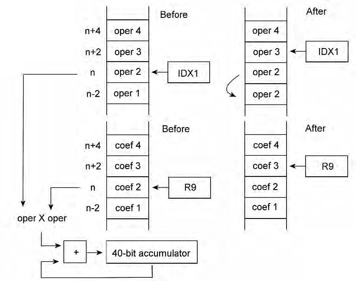 Figura7 : mappa della memoria del micro prima e dopo un'operazione CoMACM.