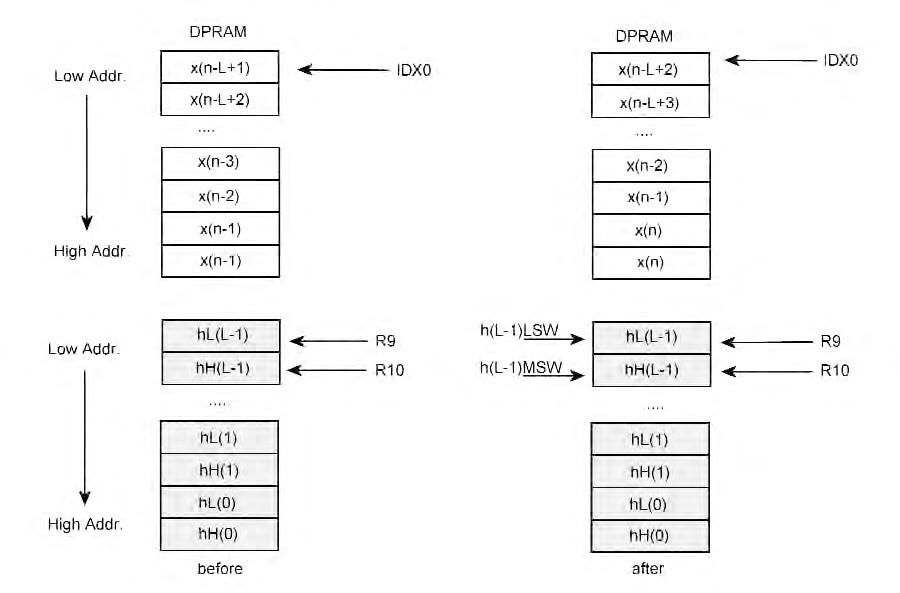 Figura 6: mappa di memoria con input e coefficienti del F.I.R. prima e dopo un'operazione CoMul.