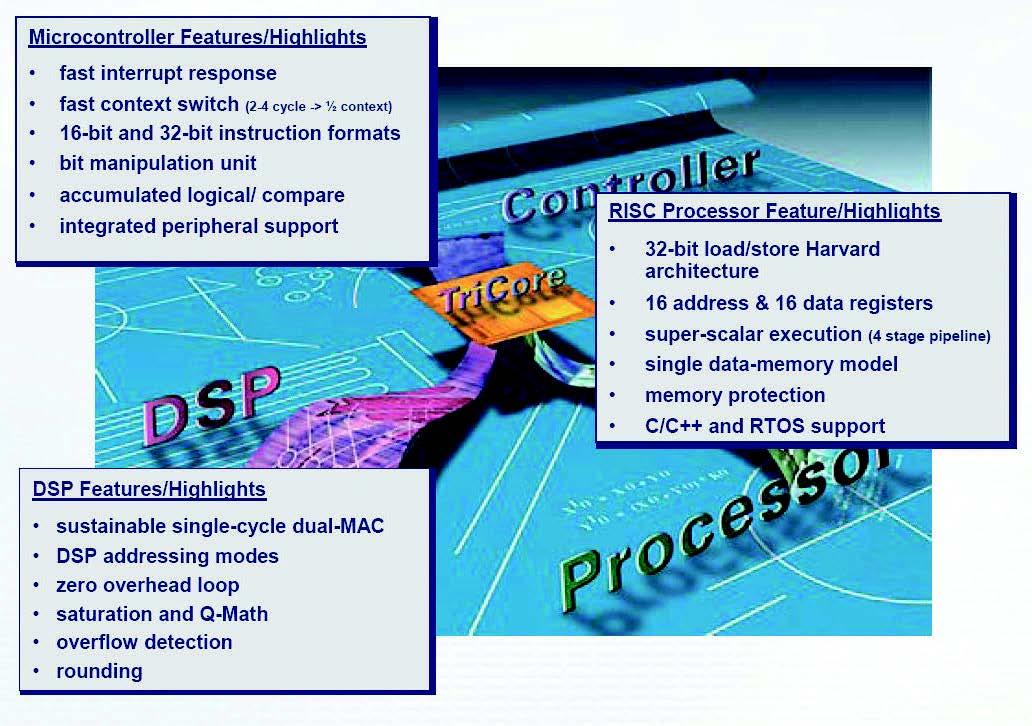 Figura 2: il microcontrollore della famiglia AUDO TC1762 racchiude in se la flessibilità e potenza di un controllore, di un processore RISC e di un DSP.