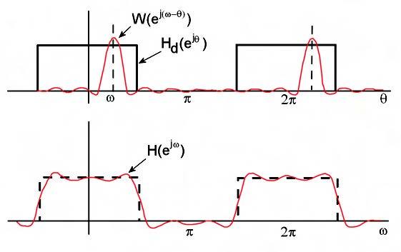Figura 1: operazione di convoluzione corrispondente al troncamento della risposta all'impulso e risposta approssimata corrispondente all'applicazione della finestra.