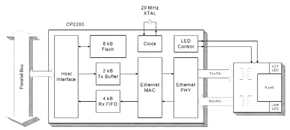 Figura 2: per la connessione ethernet è possibile utilizzare i componenti della famiglia CP22xx. I componenti includono un MAC 802.3 e un PHY 10base- T,due buffer ram per le code di trasmissione e ricezione e richiedono pochissimi componenti esterni aggiuntivi.