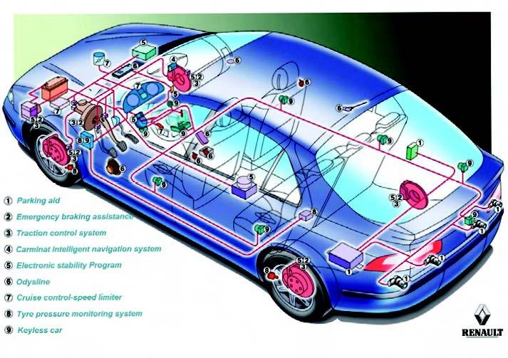 Figura 3: reti in ambito automotive