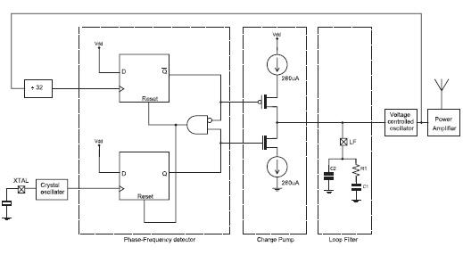 Figura 1: schema a blocchi del PLL degli rfPIC/rfHCS.