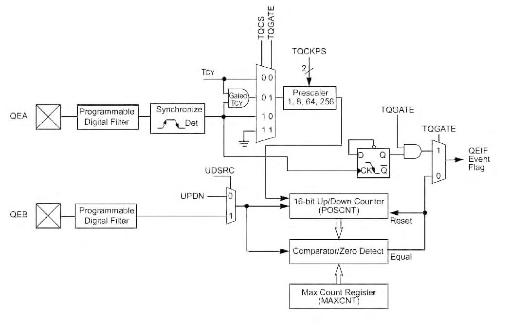 Figura 9: schema a blocchi del decoder incrementale configurato come semplice contatore a 16 bit di tipo up/down