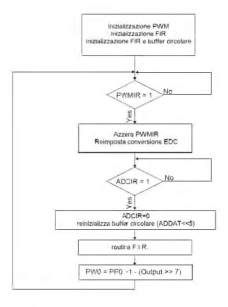 Figura 5: schema a blocchi del firmware.