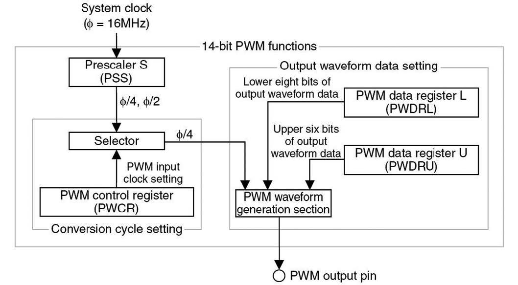 Figura 4: schema a blocchi della periferica PWM.