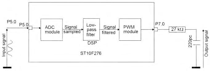Figura 4: schema a blocchi di implementazione del F.I.R..