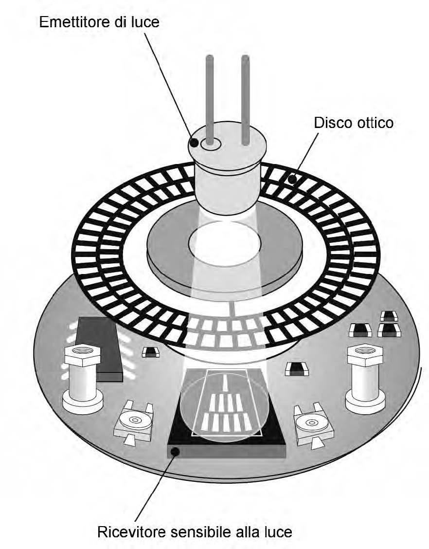 Figura 2: schema costruttivo di un encoder incrementale.