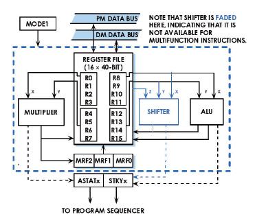 Figura 4: schema del moltiplicatore/accumulatore presente nel processore SHARC. Figura 5: flag aggiornati durante un'operazione di moltiplicazione.
