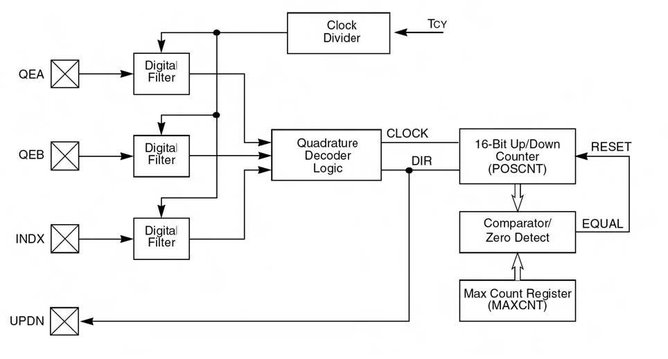 Figura 6: schema funzionale del modulo QEI integrato nei dsPIC per la decodifica dei segnali provenienti da un encoder incrementale.