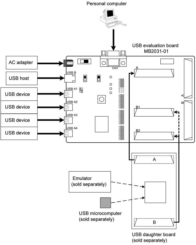 Figura 2: schematico della scheda