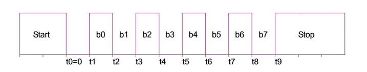 Figura 1: segnale per la procedura di Auto Baud ricevuto dall'UART.