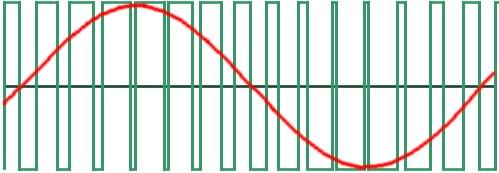Figura 2: il segnale PWM
