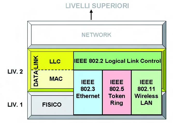 Figura 4: stack ISO/OSI per 802.X.