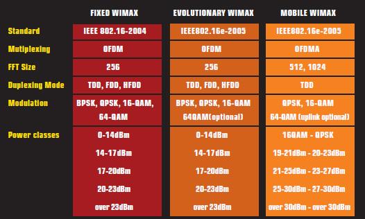 Figura 4: standard WiMax.