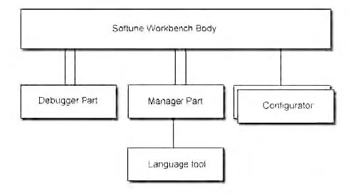 Figura 7: struttura Softune.
