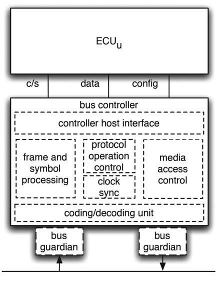 Figura 4: struttura completa di un nodo FlexRay: l'unità di controllo elettronico è collegata al controller del bus tramite le linee di configurazione, controllo e dati. Opzionalemente, possono essere anche presenti i bus guardian.