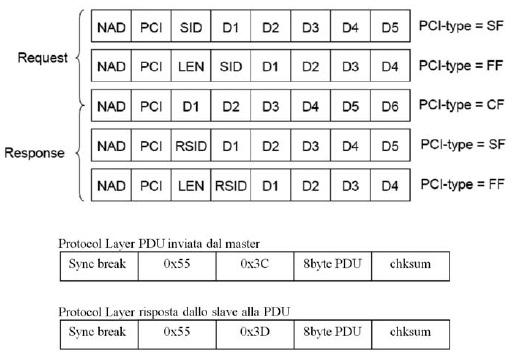 Figura 3: struttura delle PDU utilizzate nel transport layer per i messaggi di configurazione e diagnostica. Nel protocol layer alla PDU viene aggiunta l'intestazione della frame con PID = 0x3C o 0x3D e la checksum per il buffer dati.