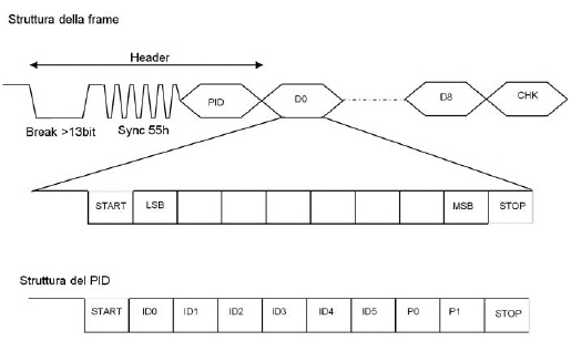 Figura 2: struttura di un frame slot. Il break byte è seguito dal sync byte = 55h utilizzato dagli slave per ricavare il baud rate e dall'identificativo PID della frame. Ogni byte tranne il break ha la struttura 1start+8data+1stop. Il PID byte contiene un identificativo a 5bit e due bit di chekcsum
