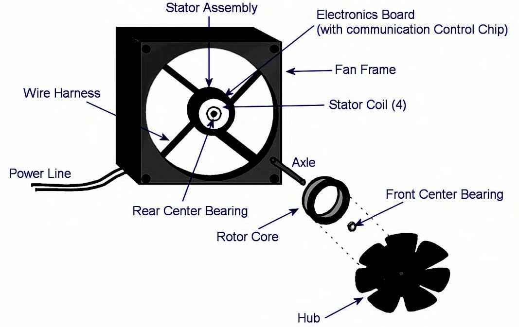 Figura 3: struttura di una ventola.
