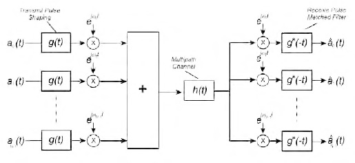 Figura 5: stuttura del OFDM.