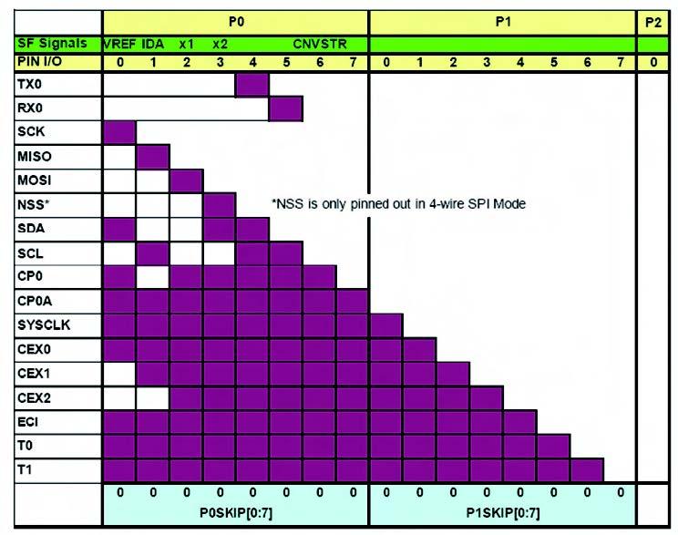 Figura 1: tabella della crossbar per micro C8051F33x. I rettangoli colorati indicano le possibili connessioni degli I/O delle periferiche, elencati nella colonna a sinistra, con i pin del micro indicati nella riga in alto.
