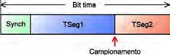 Figura 4: tempo dei bit CAN nei micro Fujitsu.