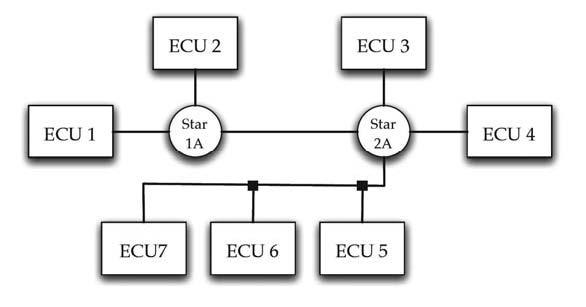 Figura 3: topologia di rete ibrida di tipo singlechannel.