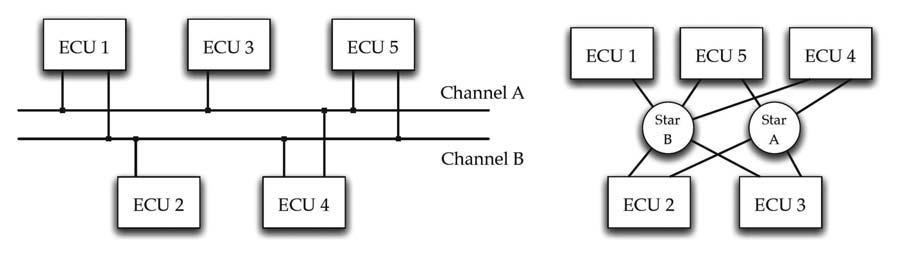 Figura 2: la topologia di rete di un cluster FlexRay può essere di tipo a bus oppure a stella.