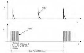 Figura 3: un Burst di impulsi EFT