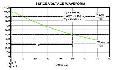 Figura 4: un impulso da 1KV di picco.