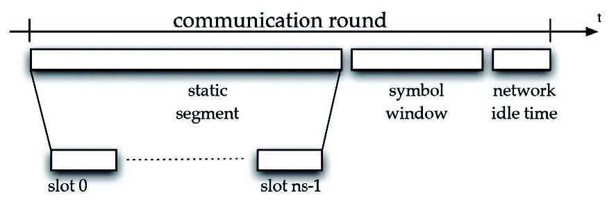 Figura 7: struttura di una communication round nel protocollo FlexRay. La presenza di un segmento statico con un numero fisso di slot garantisce una comunicazione con tempi deterministici.