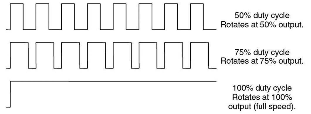 Figura 8: la velocità di un motore brushless DC si può variare agento sulla quantità media di corrente che si fa scorrere nel transistor che pilota il motore. Tale modulazione è possibile con la periferica PWM.